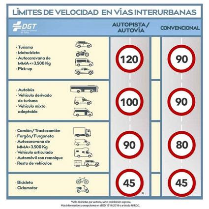 limites-de-velocidad-en-vias-interurbanas